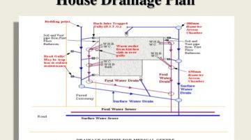 Drainage Problems