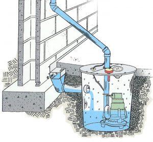 Basement Waterproofing Orlando