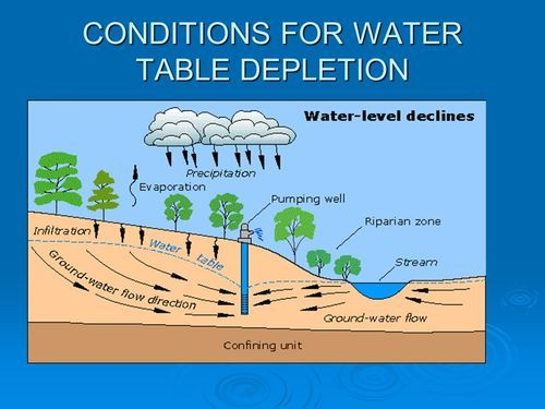 Florida Water Table Foundation Waterproofing 101